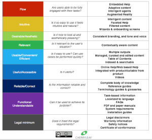 A technical communication user's hierarchy of needs model - deliverables