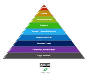 Techcomm user's hierarchy of needs